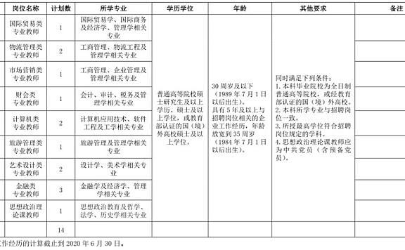 天津商务职业学院招聘信息发布