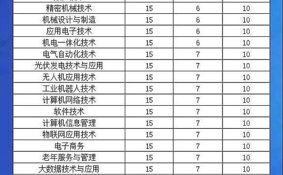 天津现代职业技术学院2020天津市春季招生计划表