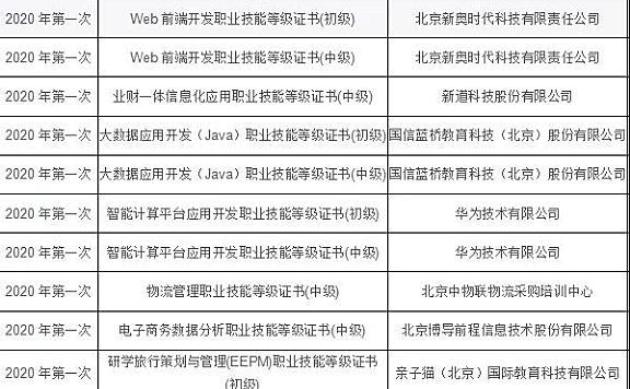 """天津商务职业学院12个""""1+X""""试点证书成功获批"""