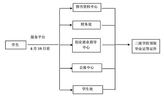 天津现代职业技术学院2020届毕业生离校指南