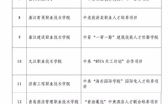 """天津电子信息职业技术学院成功入选""""中国-东盟高职院校特色合作项目""""院校"""