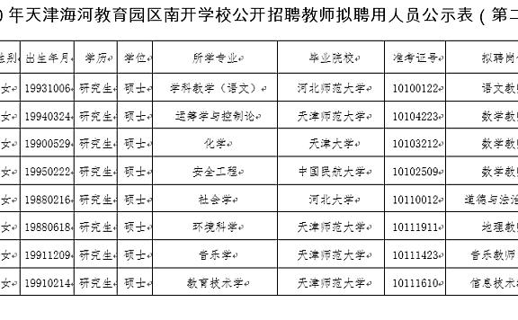 2020年天津海河教育园区南开学校公开招聘教师拟聘用人员公示(第二批)
