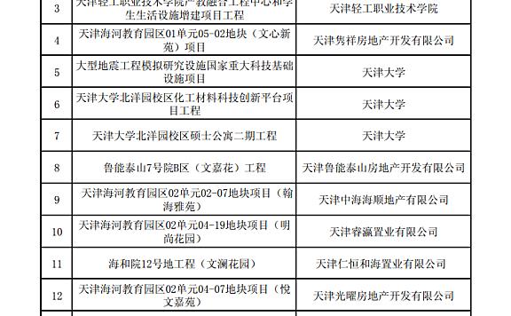 """天津海河教育园区""""无黑""""工地公示"""