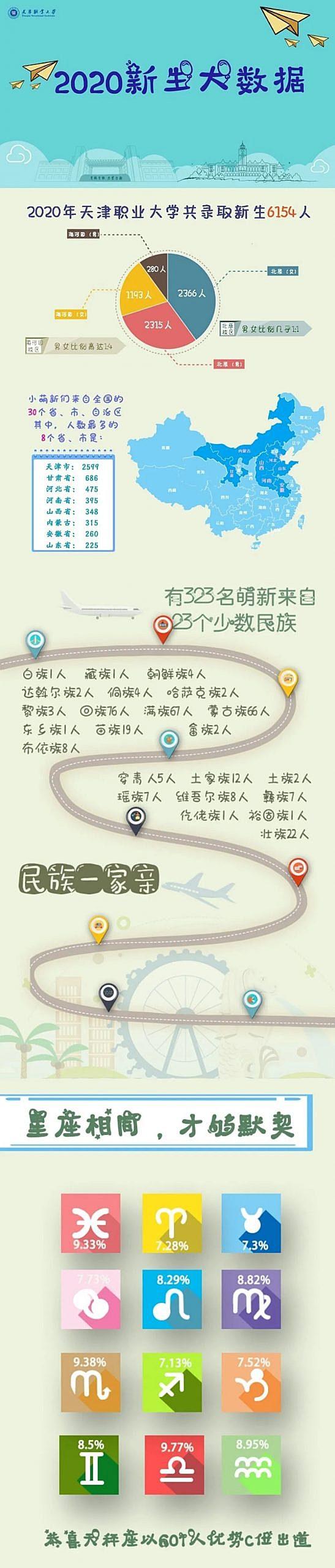 天津职业大学2020新生数据大揭秘
