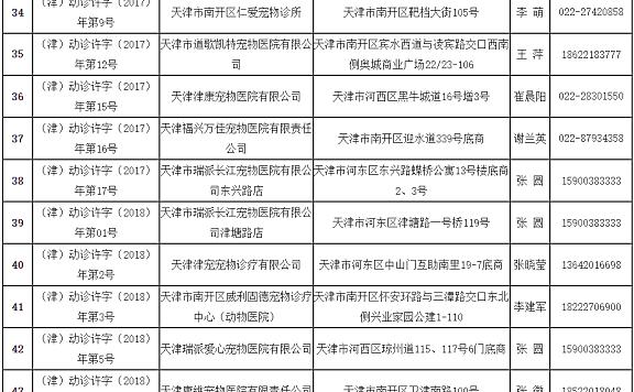 养狗的注意!天津158家狂犬病免疫点在这里!