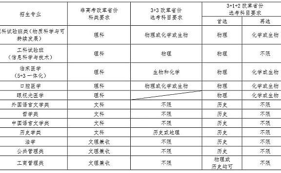 """南开大学2021年""""扬帆计划""""高校专项招生简章"""