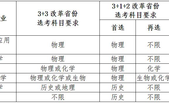 南开大学2021年强基计划招生简章