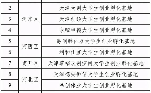 2021年天津市创业孵化基地名单公示