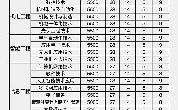 天津现代职业技术学院2021春季招生计划表