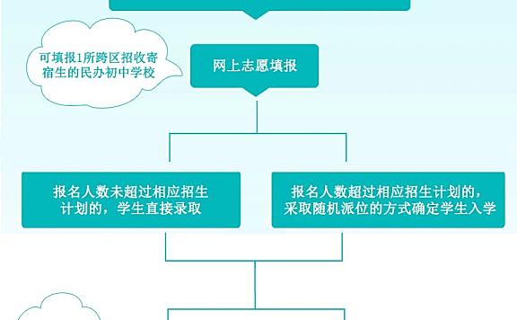 跨区招生!天津12所民办初中招生政策发布!