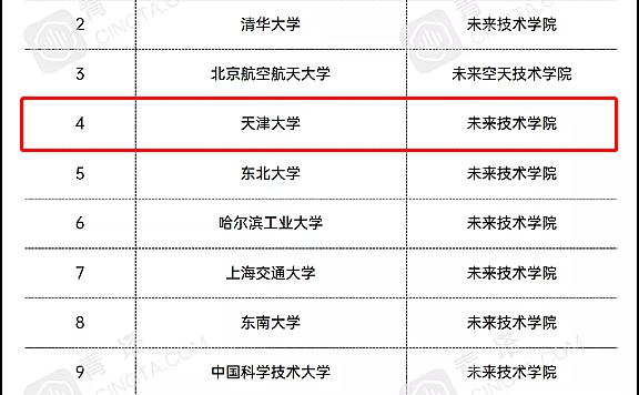 天津大学未来技术学院获批!