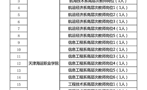 2021年天津海运职业学院公开招聘