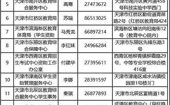 如何申请2021年天津市生源地信用助学贷款?
