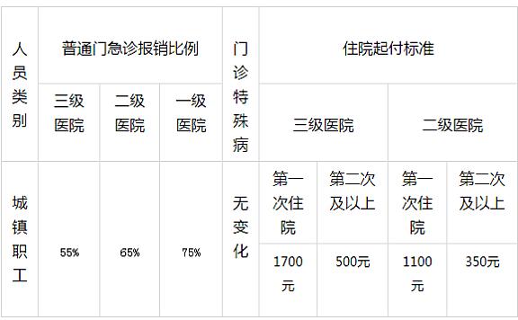 津南医院升级为三级医院后医保报销比例变化