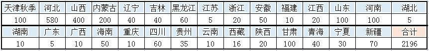 天津电子信息职业技术学院2021年秋季招生简章